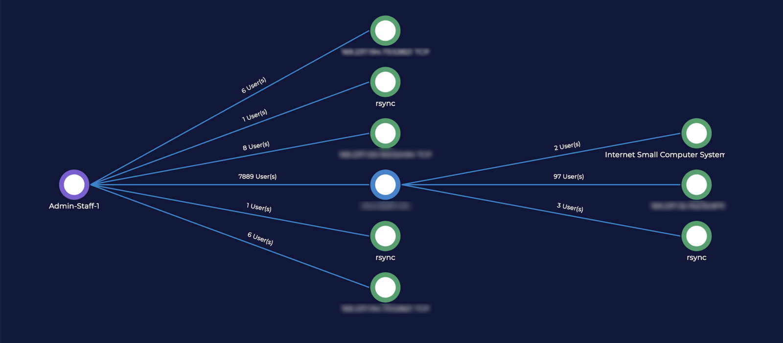 xVisor features: Application-Delivery Topology
